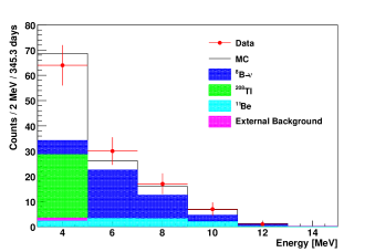 Comparison of the final spectrum after data selection (red dots) to Monte Carlo simulations (black line). The expected electron recoil spectrum from to oscillated