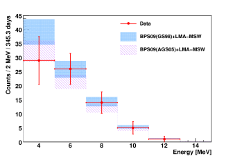 Comparison of the final spectrum after data selection and background subtraction (red dots) to Monte Carlo simulations (blue) of oscillated