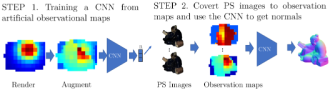 This figure illustrates two key steps of our proposed approach. On the top left,the network training is illustrated consisting of rendering synthetic observation maps (
