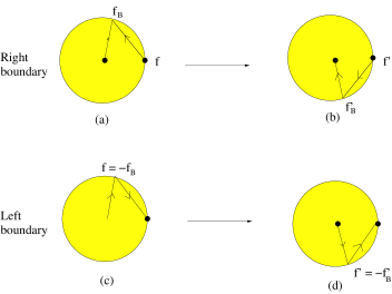 In (a) we see the initial state for scattering from a right boundary and in (b) we see the final state. We have indicated the phases of the central charge in both cases. In (c) we see the initial state for right boundary scattering and in (d) we see the final state. These figures can be viewed as the central charge vectors (except for a