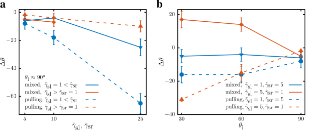Deflection of trajectories at friction interfaces for various frictions