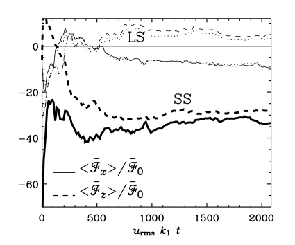 Normal components of the current helicity flux on the outer surface (