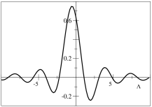 Graphical representation of the left hand side of Eq.(