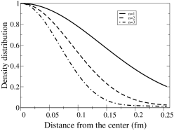 Normal density distribution for modes with