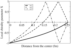 Chirality parameter for the three lowest radial modes