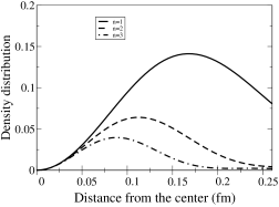 Plot of the radial dependence of the normal density distribution for the modes with