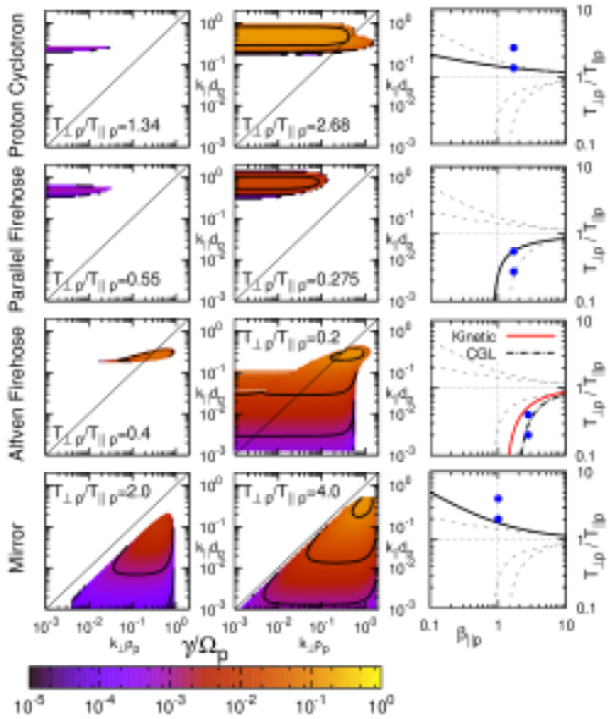 Maps in wavevector space of the growth rate
