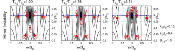 Plots of the linear Vlasov-Maxwell dispersion relation