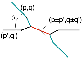 A schematic view of a string intersection. The intersection angle,