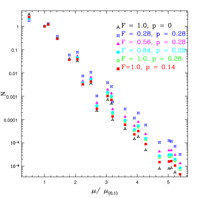 The final scaling-era spectra for a variety of parameter combinations, taking the string coupling