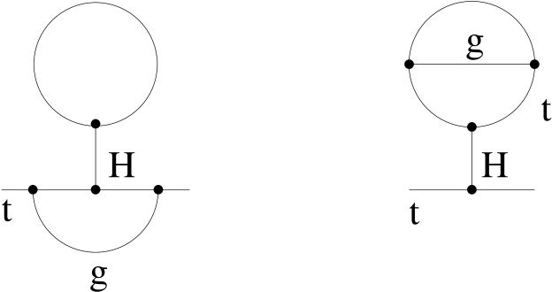 The two–loop tadpole type diagrams which should be included for manifest gauge and renormalization group invariance.