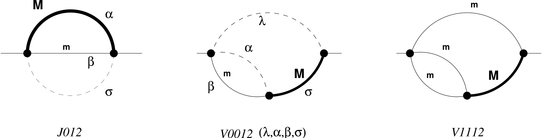 The master diagrams arising in this two–loop calculation. Bold, thin and dashed lines correspond to off–shell massive, on–shell massive and to massless propagators, respectively.