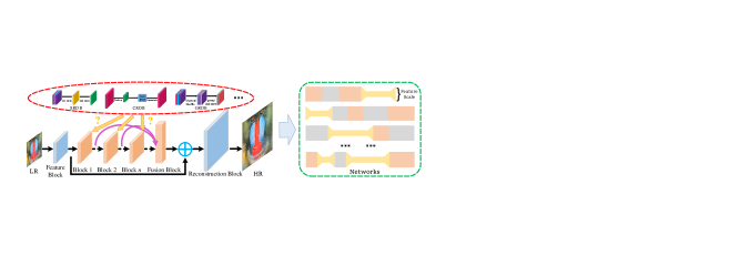 The diagram of super-resolution neural architecture search. It employs the proposed efficient residual dense blocks to exploit the variation of feature scale adequately for efficient super-resolution network.