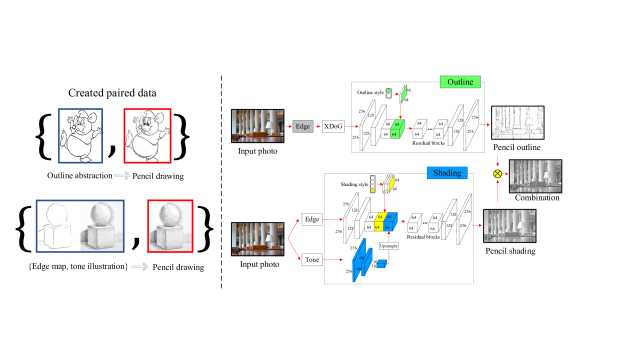 . Left: the created paired training data generated by using an abstraction procedure on pencil drawings for training. Right: the testing phase (including network details). Two branches will output an outline and shading drawing result respectively, which can be combined together through pixel-wise multiplication as the third option of pencil drawing result. The edge module in gray in the outline branch (top) is a boundary detector
