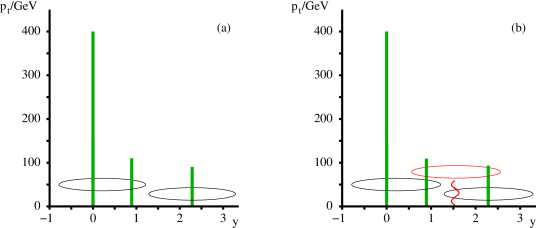 Configuration illustrating one of the IR unsafety problems of the midpoint jet algorithm (