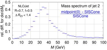 Mass spectrum of the second hardest jet as obtained with the different cone algorithms on tree-level 4-particle events (generated with NLOJet): the plots shows the relative difference between the midpoint and SISCone results. In the upper plot we consider all three-jet events satisfying the transverse-momentum cuts, while in the lower plot (note scale) we consider only those in which second and third jet are separated by