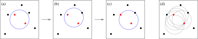 (a) Some initial circular enclosure; (b) moving the circle in a random direction until some enclosed or external point touches the edge of the circle; (c) pivoting the circle around the edge point until a second point touches the edge; (d) all circles defined by pairs of edge points leading to the same circular enclosure.