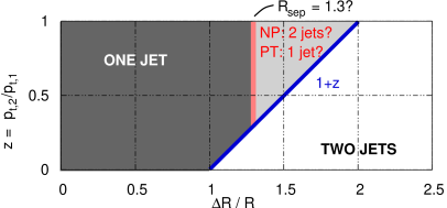 Schematic representation of the phase space region in which two partons will end up in a single cone jet versus two jets, at the 2-parton level (PT) and, according to the
