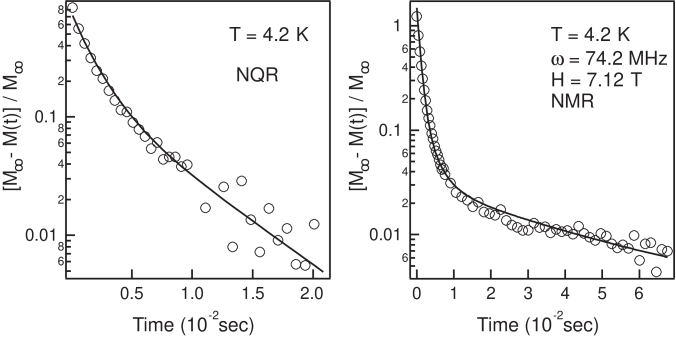 Recovery curves at 4.2 K (a) for the highest frequency transition of