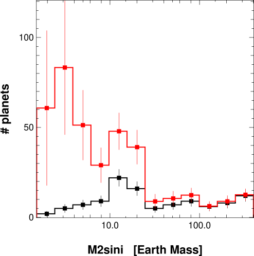 Histograms of planetary masses, comparing the observed histogram (black line) and the equivalent histogram after correction for the detection bias (red line).
