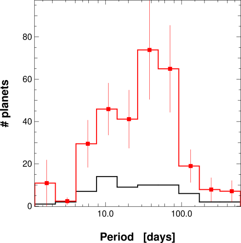 Observed period distributions for low-mass planets (