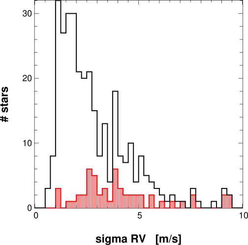 Histogram of the radial-velocity dispersion for the stars of the HARPS sample (black line). Only the part of the histogram with