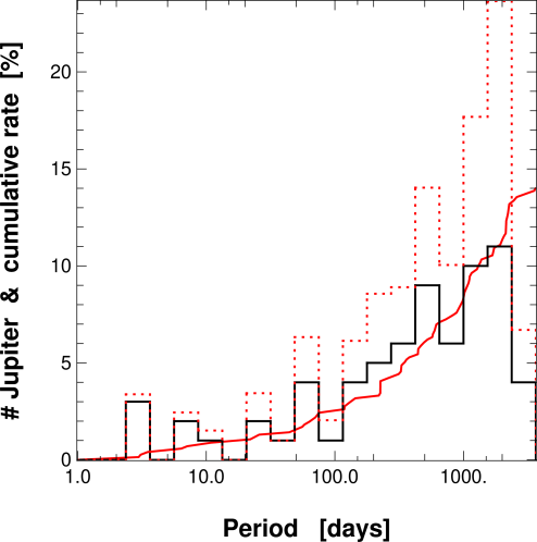 Histogram of the planet frequency for planets with masses (