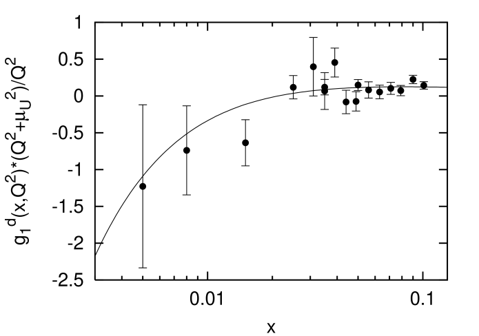 The result of the fit of the deuteron structure function