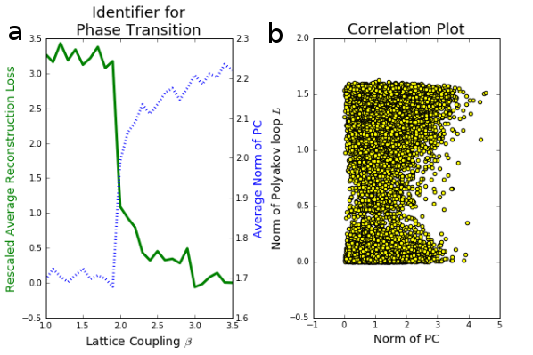 : Finding a possible phase transition with PCA. The average mean squared error reconstruction loss as a function of temperature is a universal identifier for a phase transition. It was calculated in 100 independent PCA runs with two principal components (PC), measured in units of