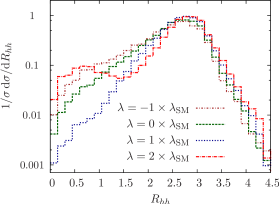 Comparison of the (normalized) dihiggs lego plot separation in