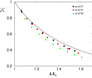 Ratio between the cooling rates of the free shear state and of the HCS as a function of the ratio