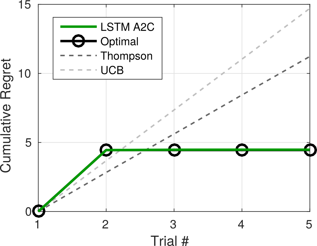 Learned RL procedure pays immediate cost to gain information to improve long-run returns. In this task, one arm is lower-paying but provides perfect information about which of the other ten arms is highest-paying. The remaining nine arms are intermediate in reward. The index of the informative arm is fixed between episodes, but the index of the highest-paying arm is randomized between episodes. On the first trial, the trained agent samples the informative arm. On subsequent trials, the agent uses the information it gained to deterministically exploit the highest-paying arm. Thompson sampling and UCB are not able to take advantage of the dependencies between arms.