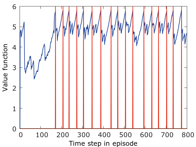 """a) view of I-maze showing goal object in one of the 4 alcoves b) following initial exploration (light trajectories), agent repeatedly goes to goal (blue trajectories) c) Performance of stacked LSTM (termed """"Nav A3C"""") and feedforward (""""FF A3C"""") architectures, per episode (goal = 10 points) averaged across top 5 hyperparameters. e) following initial goal discovery (goal hits marked in red), value function occurs well in advance of the agent seeing the goal which is hidden in an alcove. Figure used with permission from"""