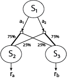 """Three-state MDP modeled after the """"two-step task"""" from"""