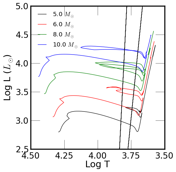 The post-main sequence HR diagram (