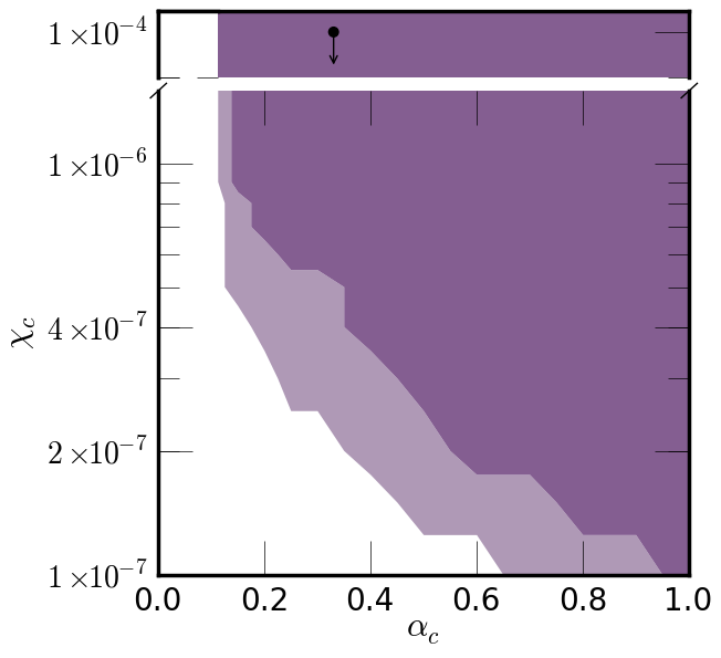 Upper limits on the two parameters of chameleon theories: the coupling parameter