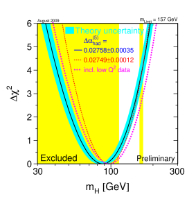 Limits on the Higgs mass within the Standard Model from precision electroweak constraints, and direct Higgs searches by the LEP and Tevatron experiments. Figure from Refs.