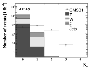 Estimated number of GMSB signal events at the LHC containing photons with