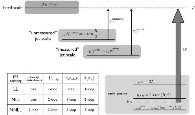 An illustration of generic scales along with a table of log-accuracy versus perturbative order. A cross section with jets of energy