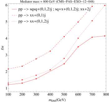 Exclusion limit from monojet searches obtained simulating events according to the three methods described in the text. The dashed line corresponds to MET plus one jet; the dotted line contains events with MET and up to 2 jets, showing the importance of additional jets even for monojet searches; the continuous line is the combination of three split samples as described in the text. In the compressed region,