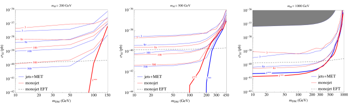 Monojet (in red) and jets+MET (in blue) bounds on the DD cross-section as a function of the DM mass at fixed mediator mass. The labels on each line correspond to the width, written as