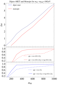 Constraints from dijet+MET (blue) and monojet (red) on