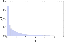 Probability distribution function (a) and cumulative distribution function (b) of the test statistic