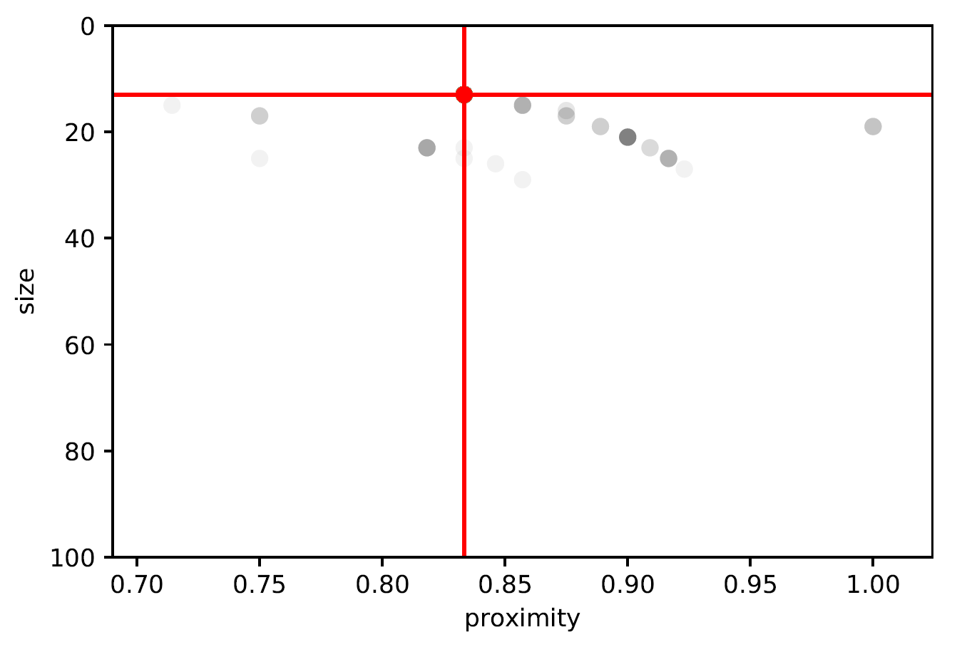 All trees representing the remaining solid produced by the GA for data set