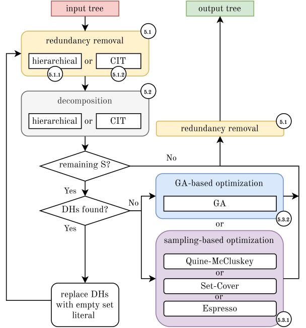 The proposed CSG tree optimization pipeline.