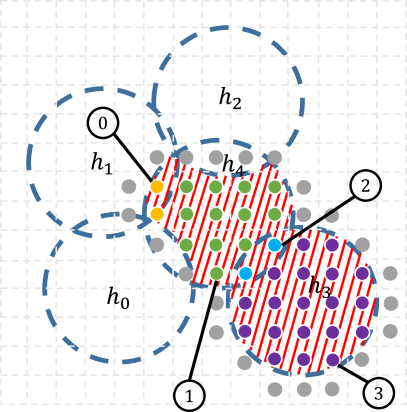 Example of the sampling step. The red-hatched area is the point-set to represent,