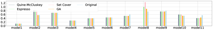 Ratio of input and output tree size for both data sets. The light blue bar 'Original' indicates the size of the initial hand-crafted expression.
