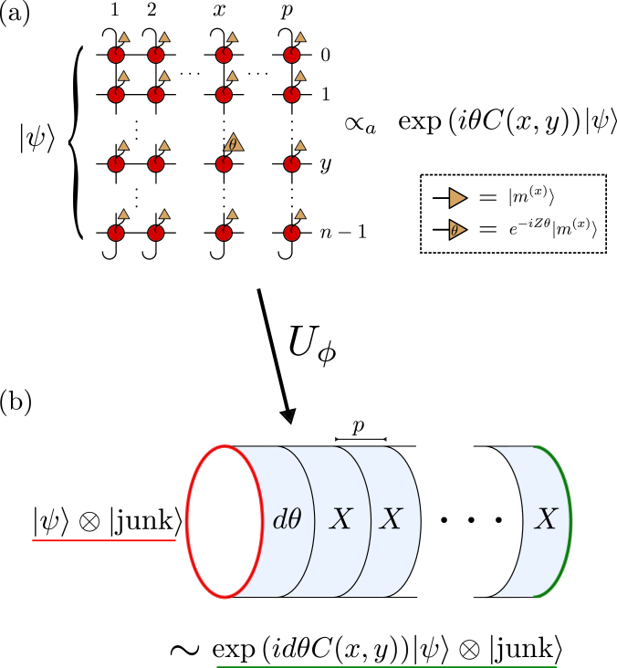 MBQC scheme at the fixed point versus MBQC at arbitrary points in the cluster phase.
