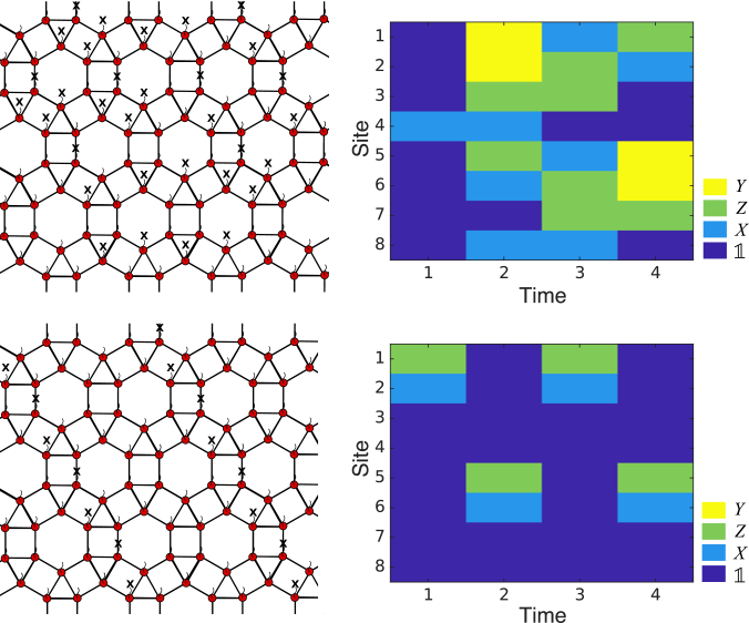 Top: An example of a cone symmetry and the corresponding QCA evolution for the