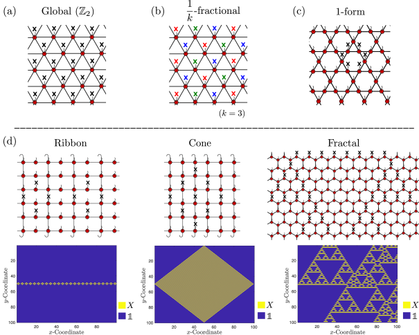 Examples of the common types of symmetry. The tensor network notation uses the conventions described in Appendix.